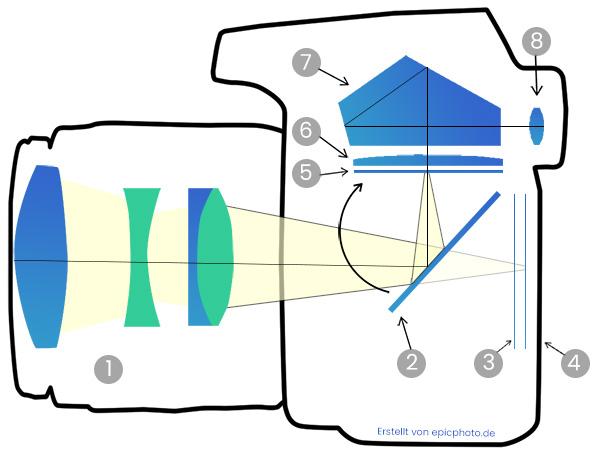 Funktionsweise Spiegelreflexkamera